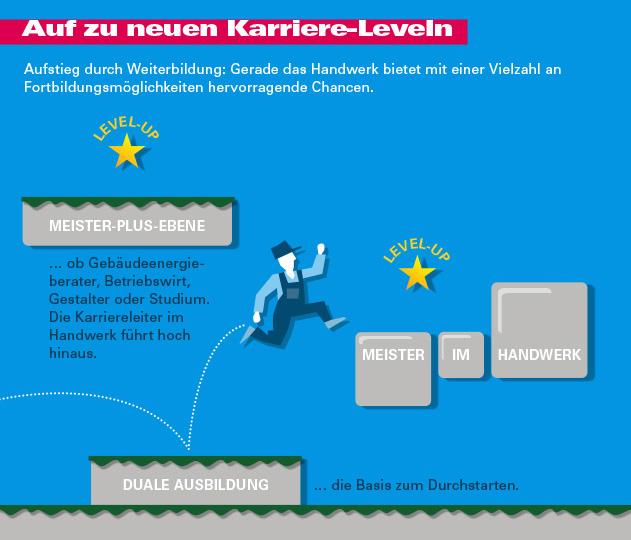 Handwerk_Infografik_01_Weiterbildung_2von3